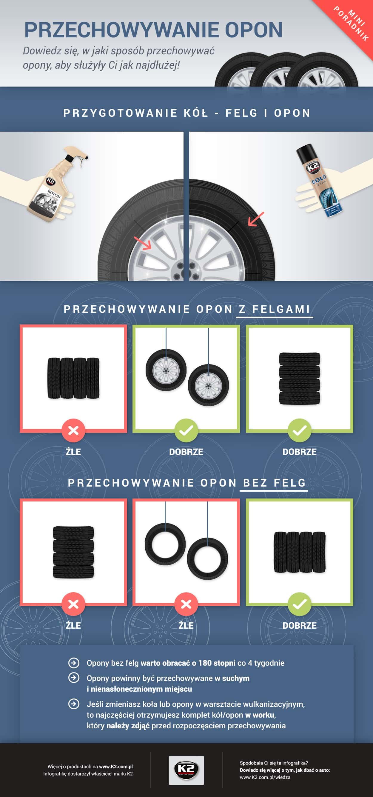 przechowywanie-opon-infografika