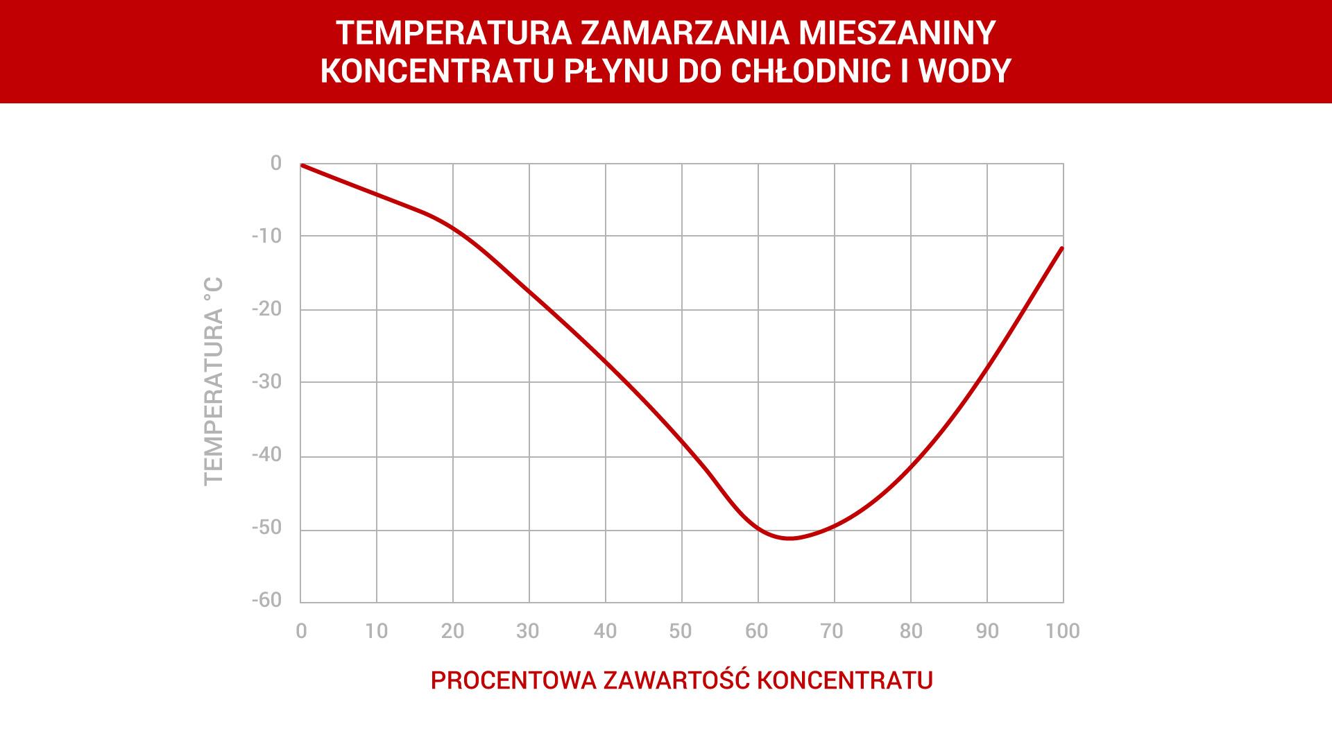 zamarzanie-koncentratu-wykres