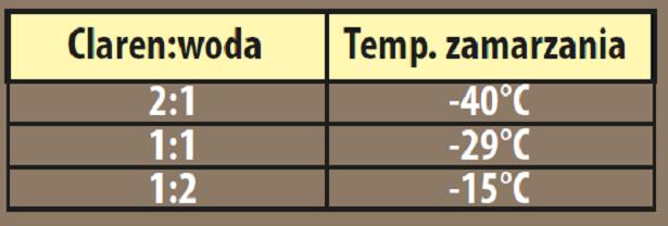 tabela-rozcienczen-claren