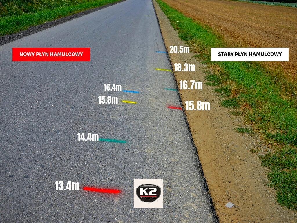 Droga hamowania krótsza o 4 metry po użyciu płynu hamulcowego K2 Dot 4