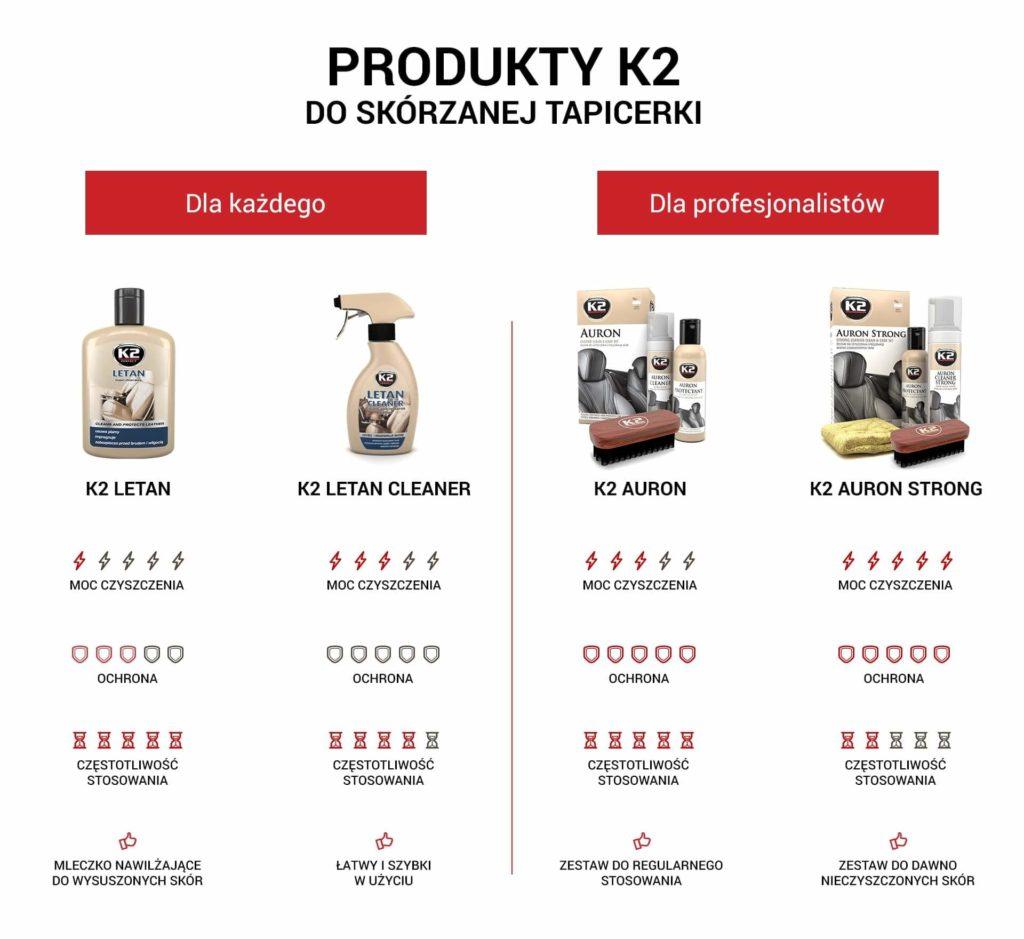 Porównanie produktów K2 do czyszczenia skórzanej tapicerki