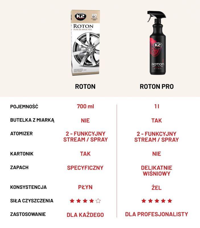 Roton vs Roton pro porównanie